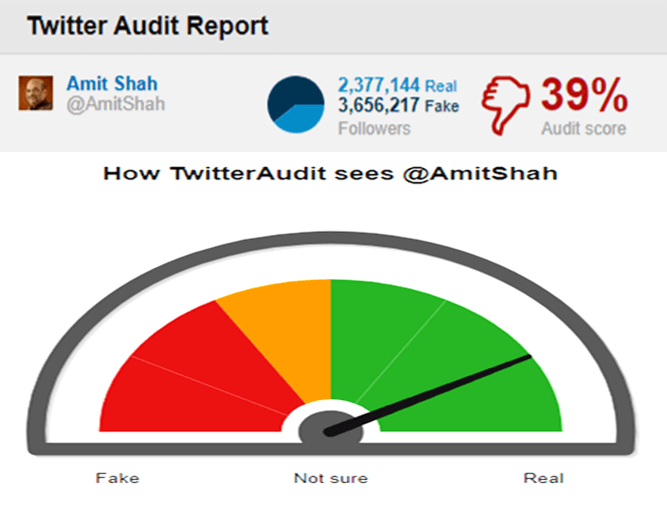 fake-twitter-followers-amit-shah-audit-taaza-tadka