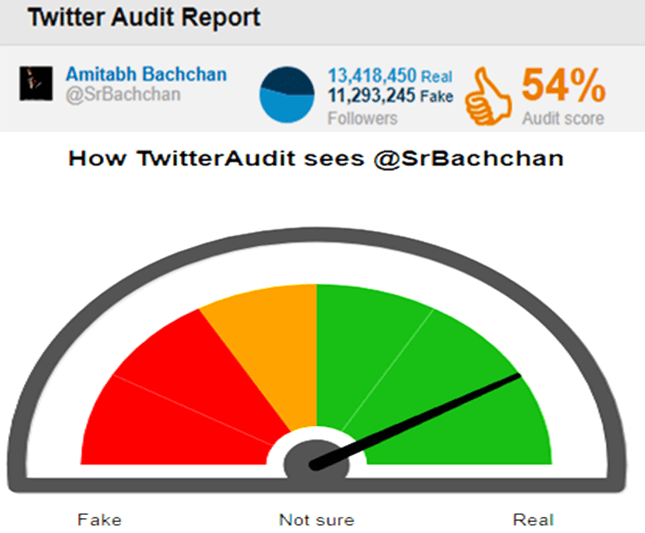 fake-twitter-followers-amitabh-bachchan-audit-taaza-tadka