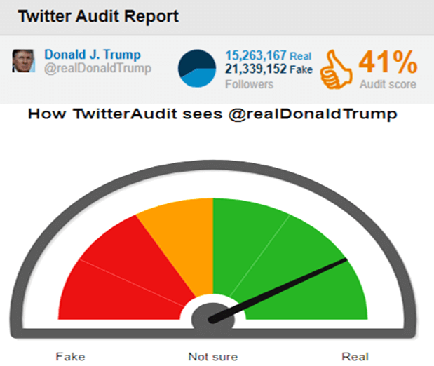 fake-twitter-followers-donald-j-trump-audit-taaza-tadka