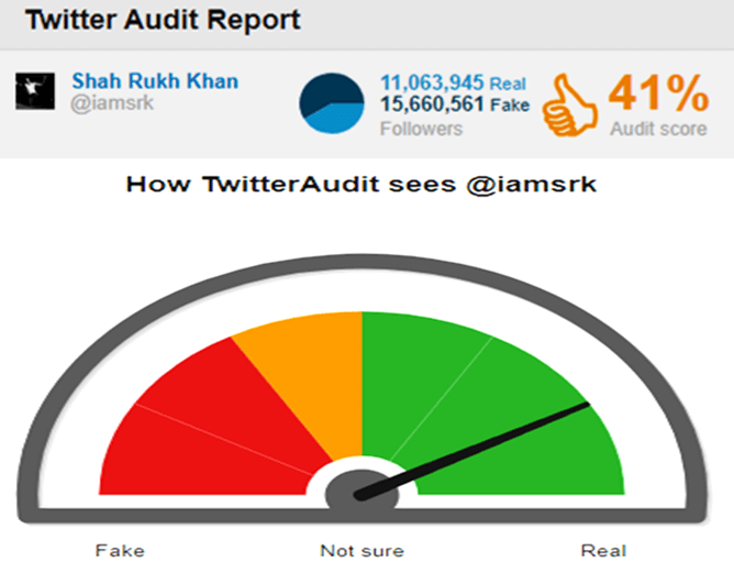 fake-twitter-followers-shahrukh-khan-audit-taaza-tadka