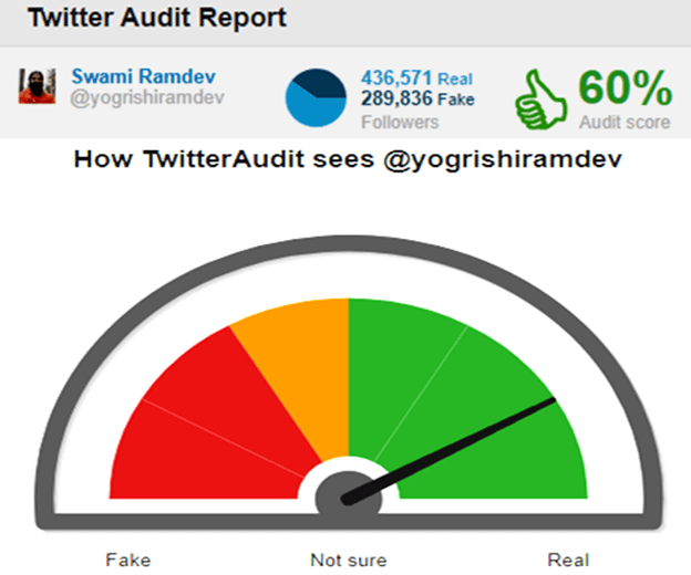 fake-twitter-followers-yogrishi-swami-baba-ramdev-audit-taaza-tadka
